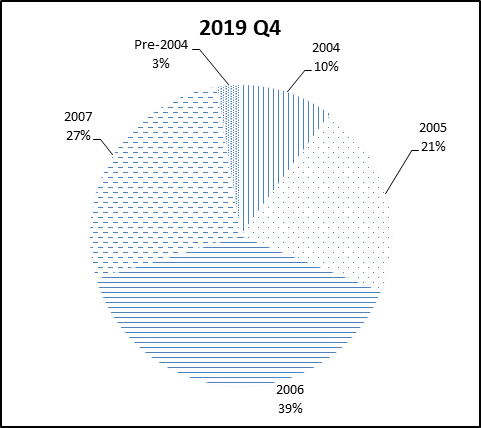 This pie chart show the percentage of the NGN portfolio that falls under each vintage category for Q4 2019.